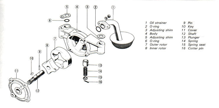 Oil pump components